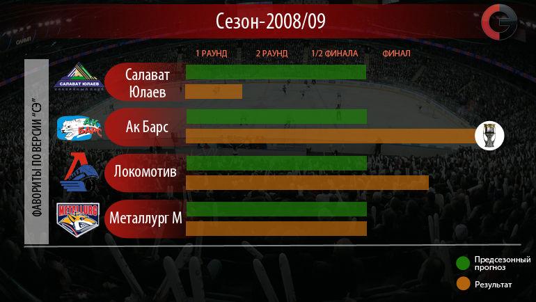 Чудеса КХЛ