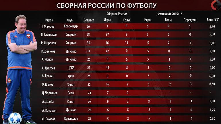 """Сборная Леонида Слуцкого. Фото """"СЭ"""""""