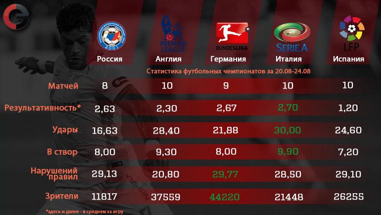 """РФПЛ vs лучшие лиги Европы. Фото """"СЭ"""""""