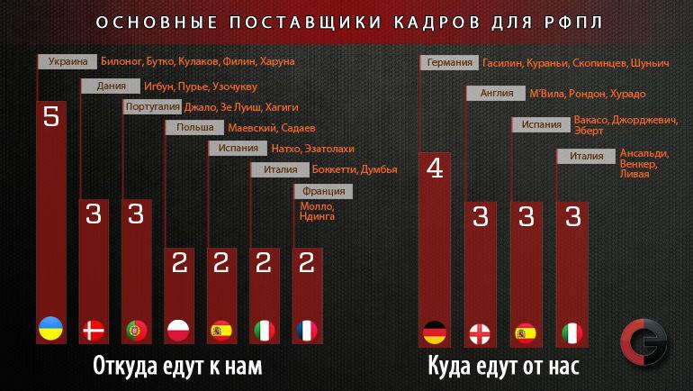 Страны-поставщики футболистов. Фото «СЭ»