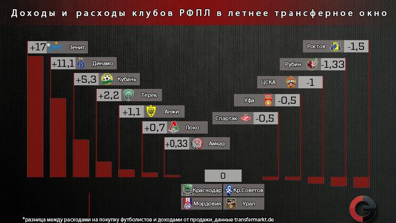Доходы и расходы клубов РФПЛ в летнее трансферное окно. Фото «СЭ»
