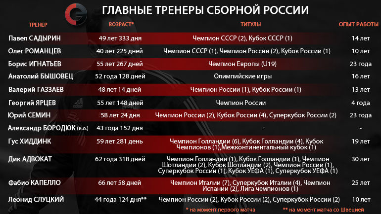 """Все тренеры сборной России. Фото """"СЭ"""""""
