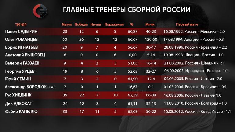 """Все дебюты тренеров сборной России. Фото """"СЭ"""""""