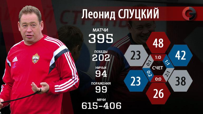Леонид Слуцкий: 395 матчей в карьере и 202 победы. Фото «СЭ»