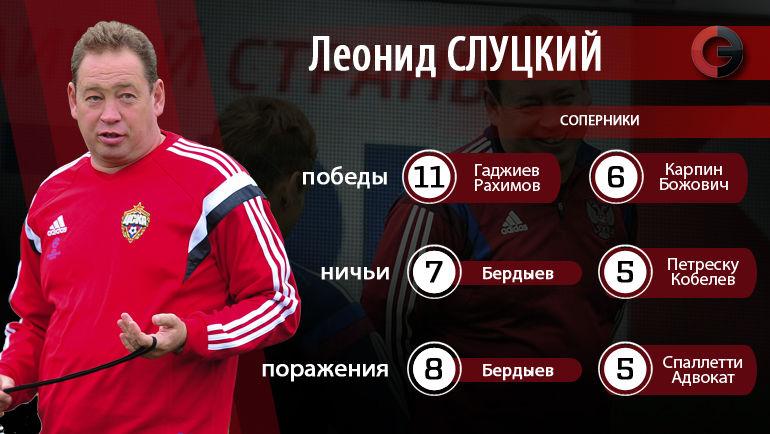 Леонид Слуцкий: самые удобные и неудобные победы. Фото «СЭ»