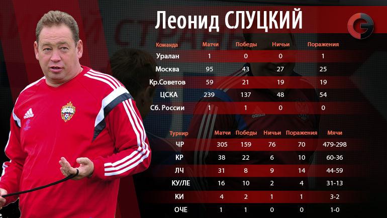 Леонид Слуцкий: статистика по командам. Фото «СЭ»
