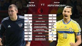 Артем ДЗЮБА vs Златан ИБРАГИМОВИЧ.