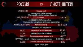 Россия vs Лихтенштейн.