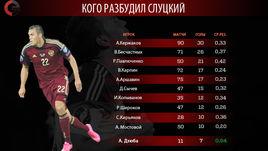 Статистика Артема Дзюбы в сборной России по сравнению с другими бомбардирами национальной команды.