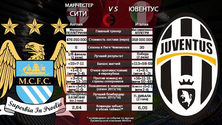 """Манчестер Сити"" vs ""Ювентус"". Фото ""СЭ"""