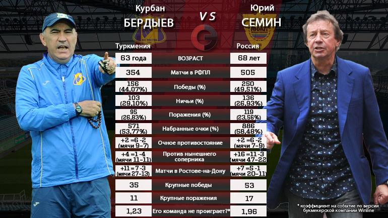 "Курбан Бердыев vs Юрий Семин. Фото ""СЭ"""