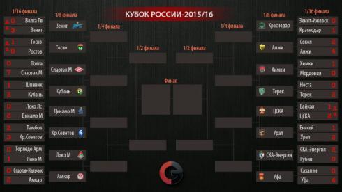 Все пары 1/8 финала Кубка России