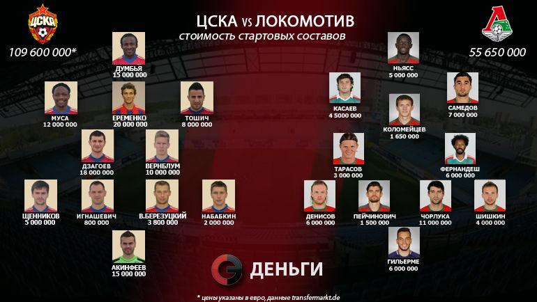 """ЦСКА vs """"Локомотив"""". Фото """"СЭ"""""""