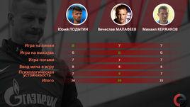 Сравнение Юрия Лодыгина, Вячеслава Малафеева и Михаила Кержакова - не в пользу первого.