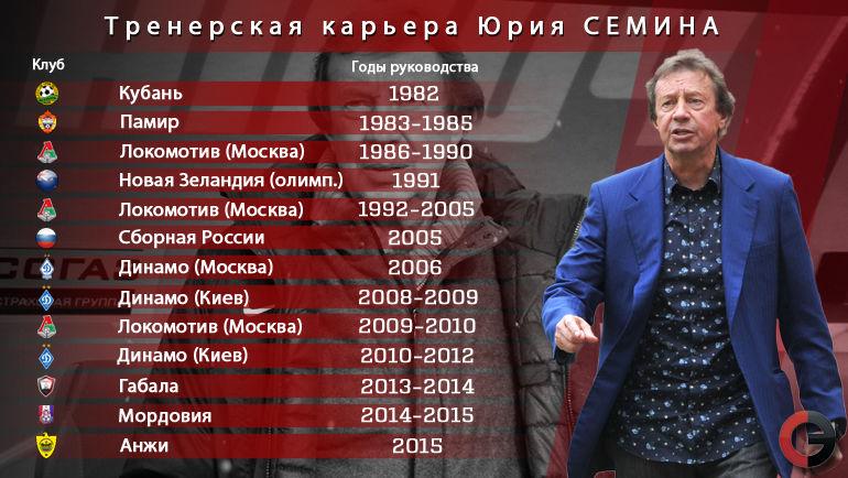 """Карьерный путь Юрия Семина. Фото """"СЭ"""""""