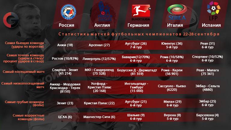 Статистика матчей тура РФПЛ и ведущих еврочемпионатов. Фото «СЭ»