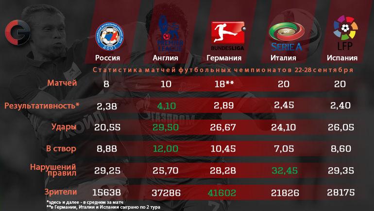 Российские клубы по количеству ударов в створ опережают испанские и итальянские. Фото «СЭ»