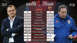 Андрей Кобелев vs Леонид Слуцкий.