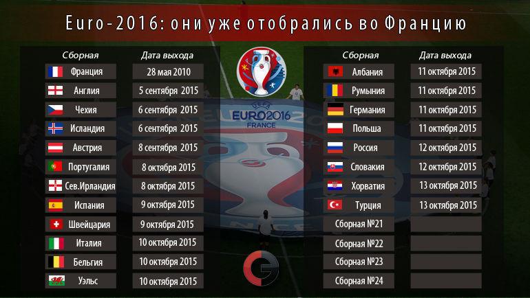 "Они уже вышли на Euro-2016. Фото ""СЭ"""