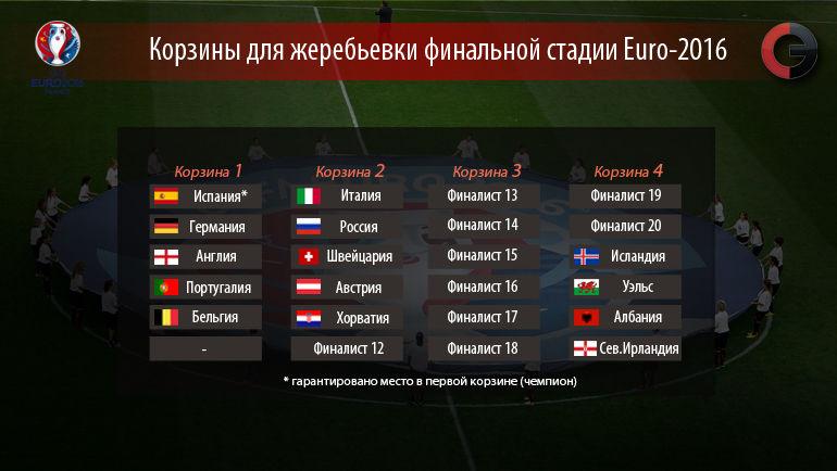 """""""Посев"""" финалистов Euro-2016. Фото """"СЭ"""""""