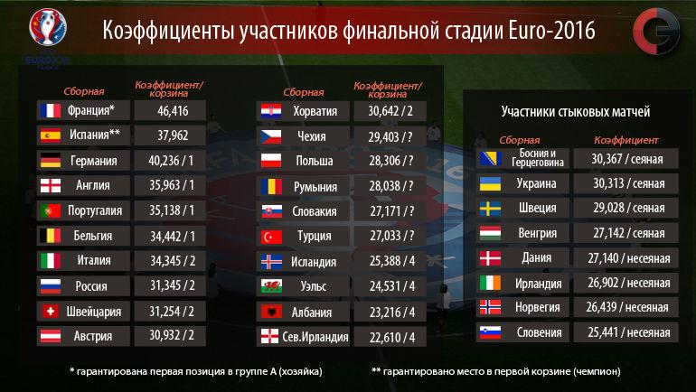 """Коэффициенты участников финальной стадии Euro-2016. Фото """"СЭ"""""""