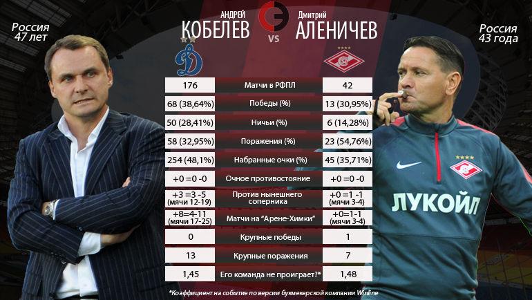 """Андрей Кобелев и Дмитрий Аленичев: кто победит? Фото """"СЭ"""""""