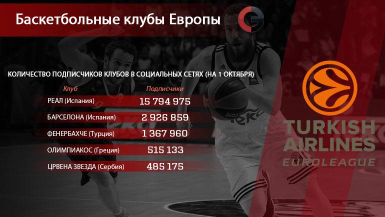 """Европейские баскетбольные клубы. Фото """"СЭ"""""""