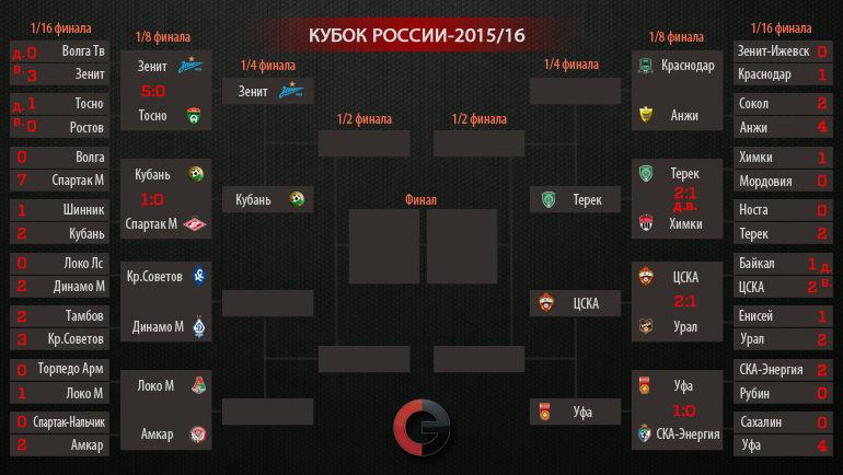 """Сетка Кубка России-2015/16. Фото """"СЭ"""""""