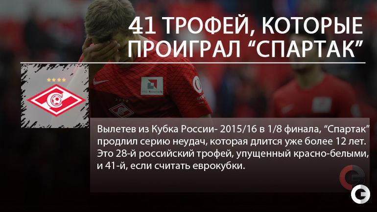 "Упущенные титулы ""Спартака""."