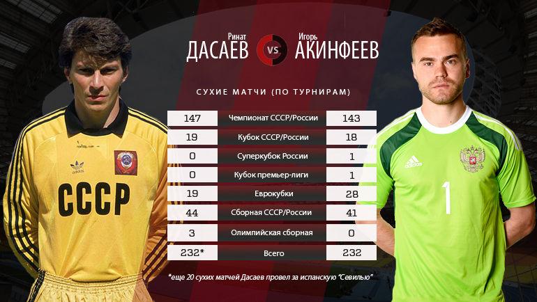 Ринат Дасаев и Игорь Акинфеев. Сухие матчи. Фото
