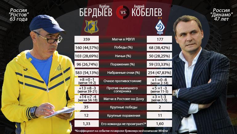 "Курбан Бердыев и Андрей Кобелев. Фото ""СЭ"""