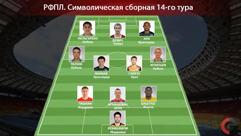 Символическая сборная 14-го тура РФПЛ. Фото «СЭ»