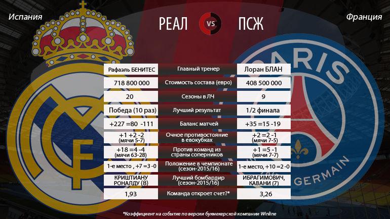 """Реал"" vs ""ПСЖ"". Фото ""СЭ"""