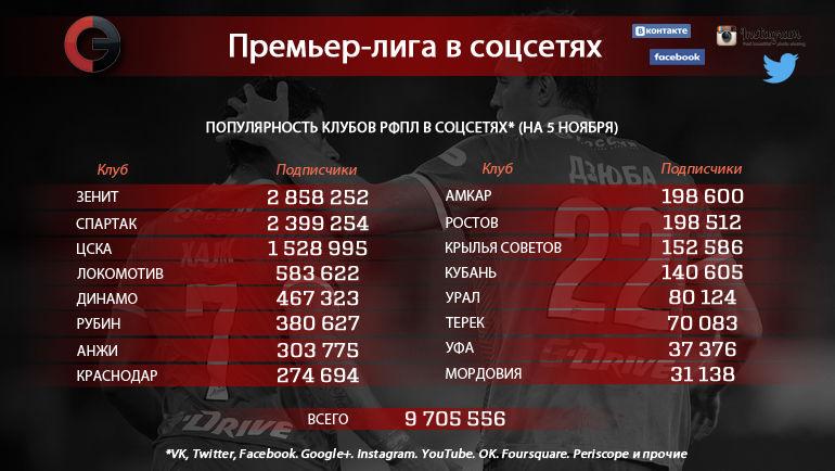 """Клубы РФПЛ в соцсетях. Фото """"СЭ"""""""