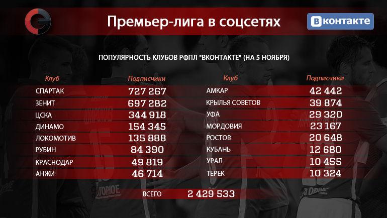"""Клубы РФПЛ в """"ВКонтакте"""". Фото """"СЭ"""""""