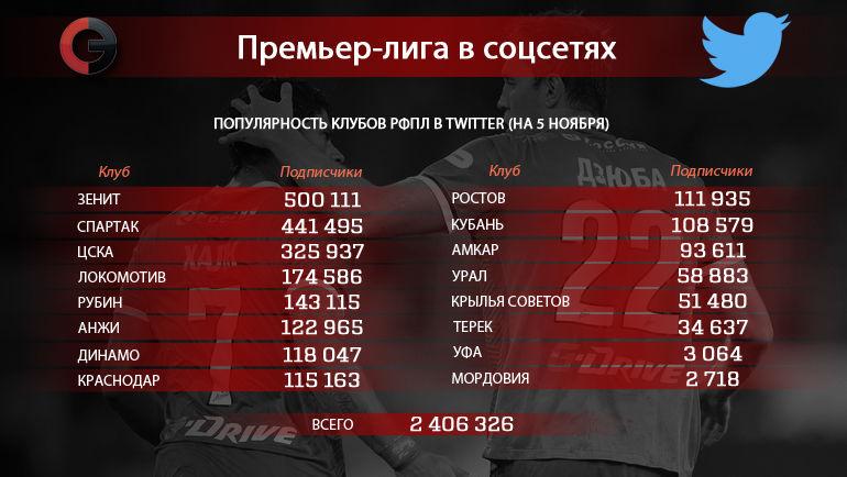"Клубы РФПЛ в Twitter. Фото ""СЭ"""
