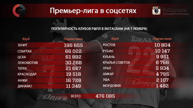 """Клубы РФПЛ в Instagram. Фото """"СЭ"""""""