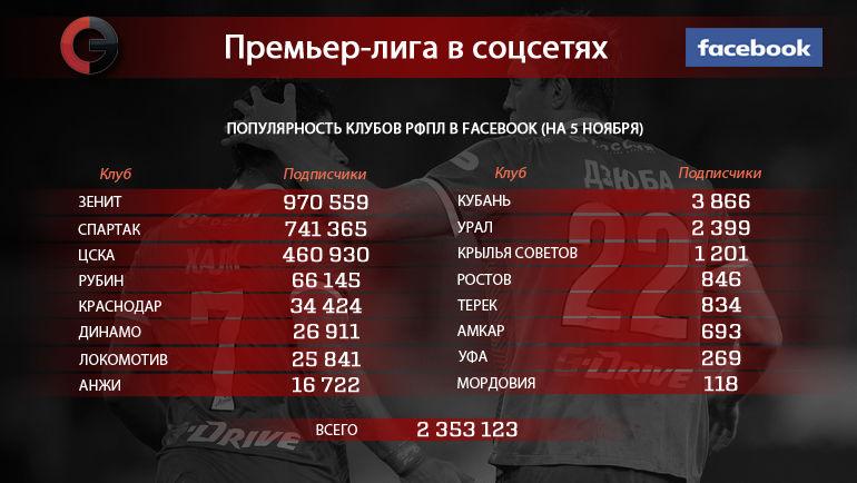 """Клубы РФПЛ в Facebook. Фото """"СЭ"""""""