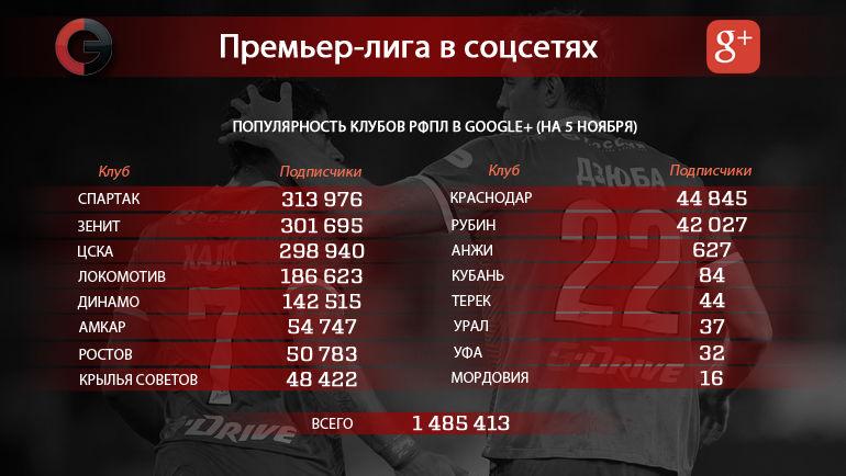 """Клубы РФПЛ в Google+. Фото """"СЭ"""""""
