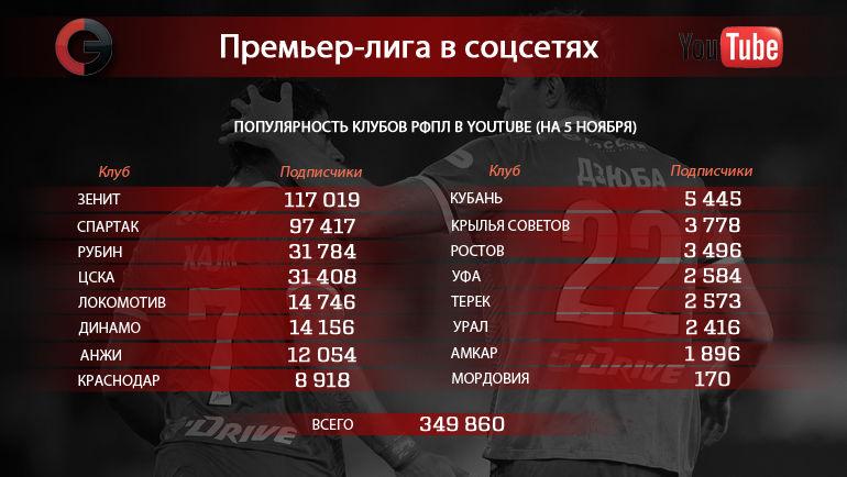 "Клубы РФПЛ в YouTube. Фото ""СЭ"""