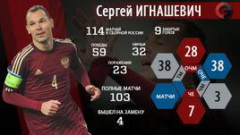 Сергей Игнашевич. 114 матчей за сборную.