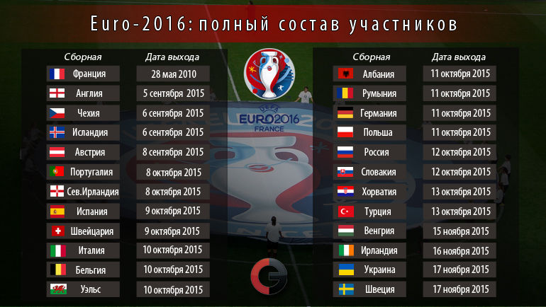 Все участники Euro-2016. Фото «СЭ»