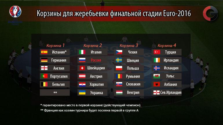 Составы корзин перед жеребьевкой Euro-2016. Фото «СЭ»