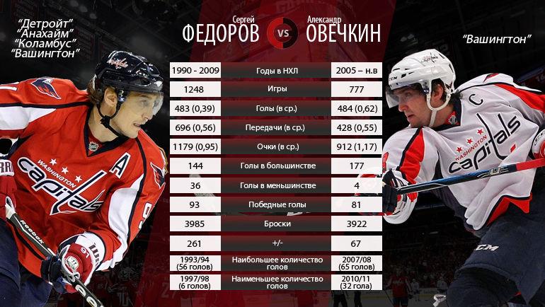 Сергей Федоров vs Александр Овечкин. Фото
