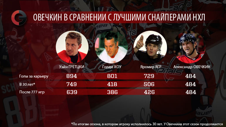 Александр Овечкин в сравнении с лучшими снайперами в истории НХЛ. Фото