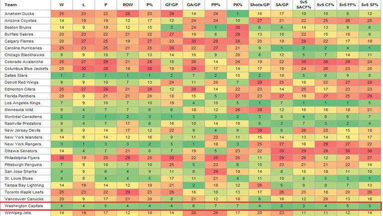 Статистика сезона-2015/16.