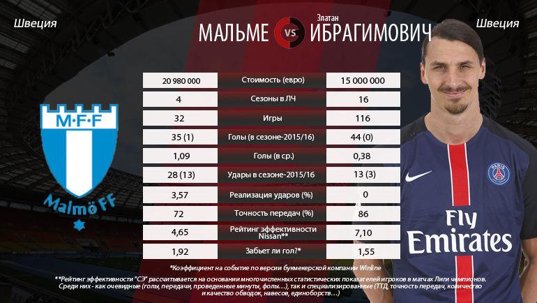 """Дуэль тура. """"Мальме"""" против Златана Ибрагимовича. Фото """"СЭ"""""""