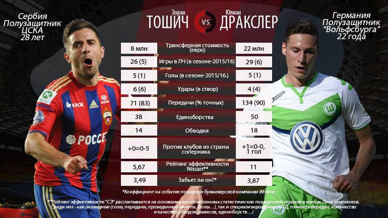 "Зоран Тошич vs Юлиан Дракслер. Фото ""СЭ"""