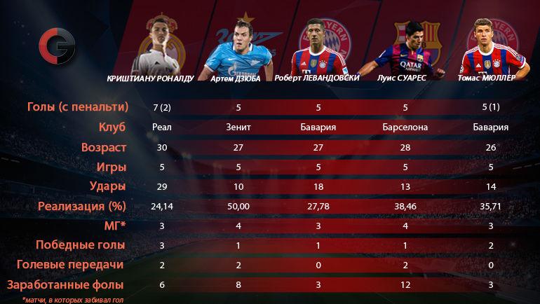 Артем Дзюба в сравнении с топ-форвардами Лиги чемпионов. Фото «СЭ»