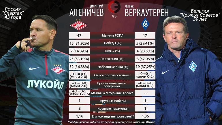 Тренерская дуэль тура. Дмитрий Аленичев и Франк Вертаутерен.
